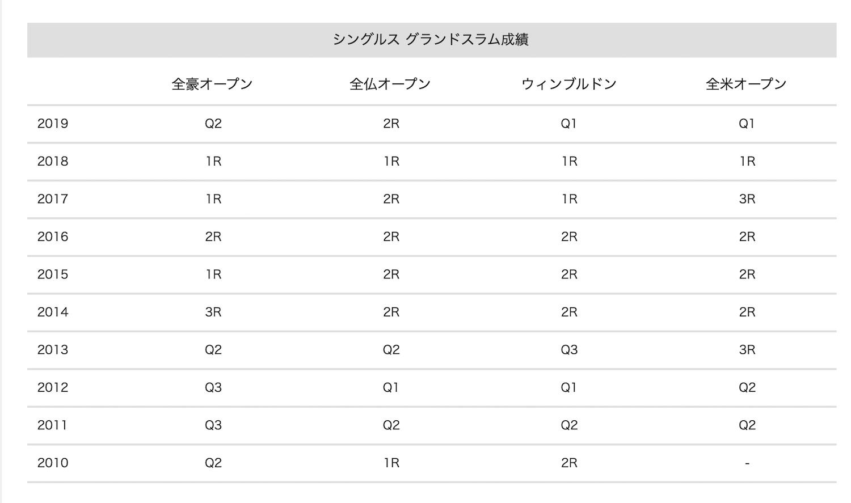 奈良くるみシングルスグランドスラムの成績表