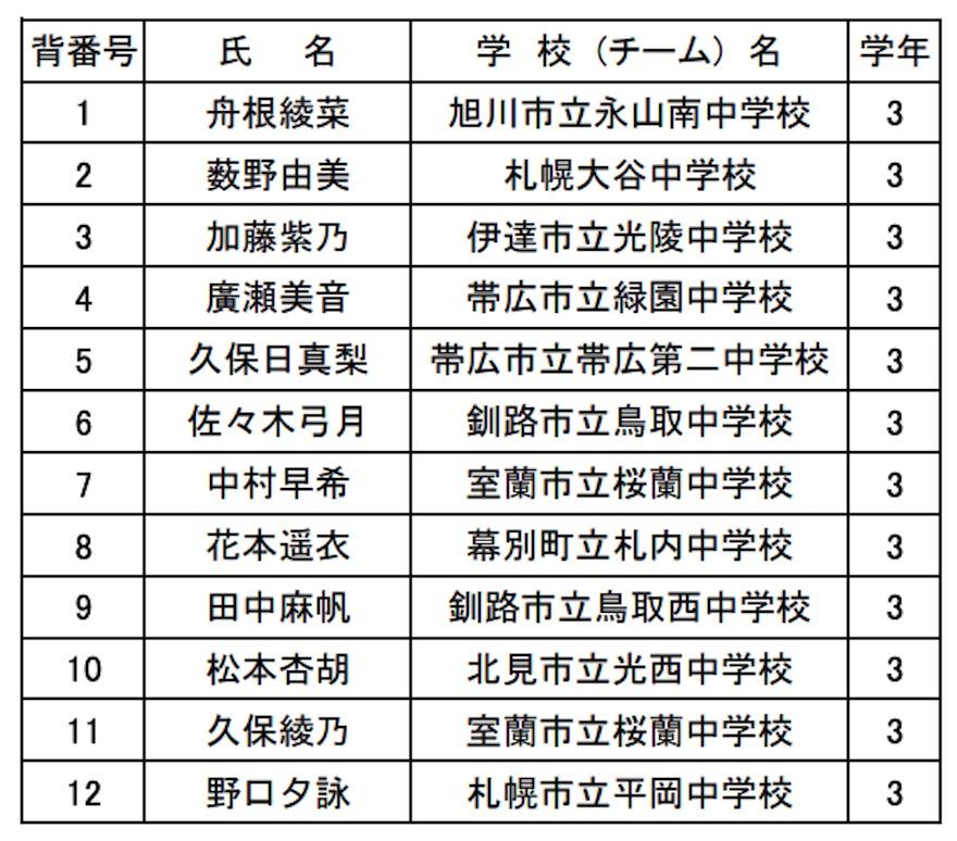 JOCバレーボール中学女子選抜