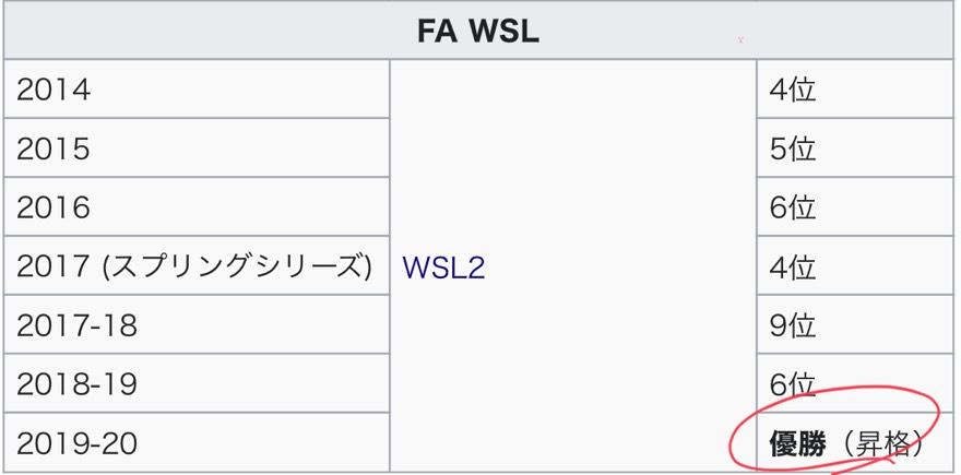 FA女子スーパーリーグ アストンヴィラの成績