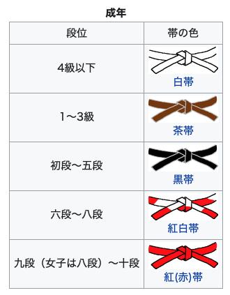 柔道の帯の色